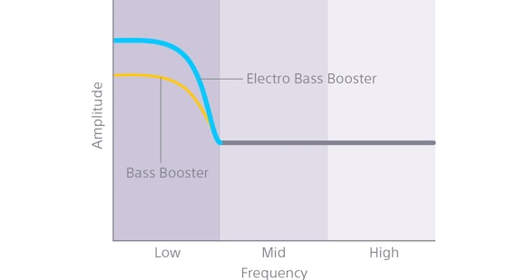 Electro Bass Booster